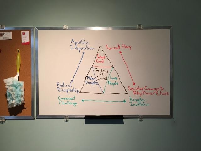 Missional Leadership Polarities
